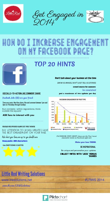 Get ENGAGED in 2014- Increase your Facebook Engagement with Little Red's Top 20 Hints